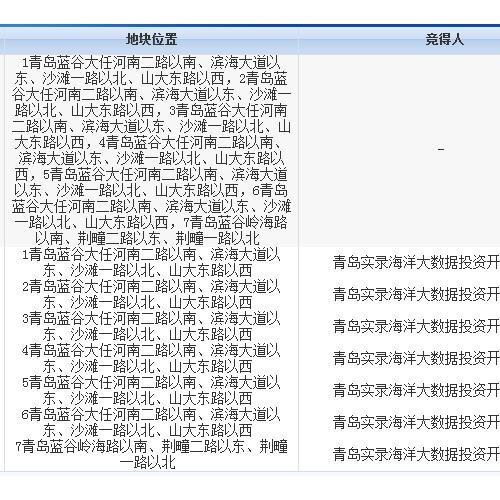 青岛实录竞得蓝谷7宗地 将建蓝谷海洋大数据产业项目