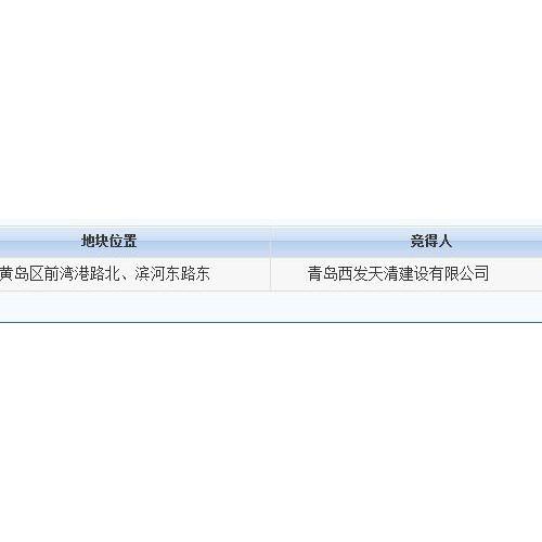青岛西发底价竞得1宗教育用地 位于东方影都附近