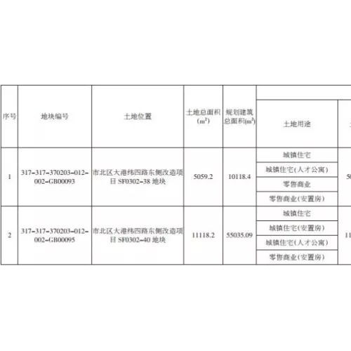 青岛推出大港纬四路东浮山后3宗地块 2月26日拍卖