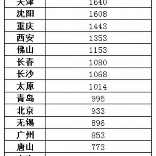 住宅供地节奏将根据库存调整 青岛库存995万平米排名前十
