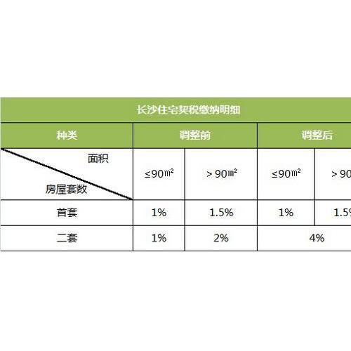 长沙房产调控趋严 取消家庭第二套改善性住房契税优惠