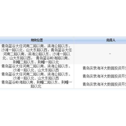青岛实录海洋大数据底价竞得即墨蓝谷3宗商住地块