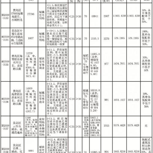 黄岛6宗地块9月27日拍卖 包括海青和泊里