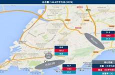 青岛七大核心商圈写字楼零售总存量上升 崂山CBD租金最高