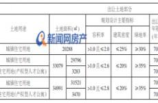 城阳丹山板块3宗新地2月5日拍卖 最高起拍价3095元