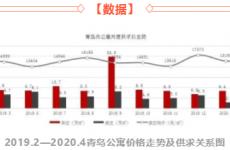 青岛2020年公寓市场调查 门槛低但升值慢