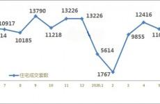 青岛上半年新房共成交62218套 整体态势回温趋稳