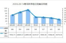 青岛端午节后新房成交4614套环比上涨37.5% 西海岸领先