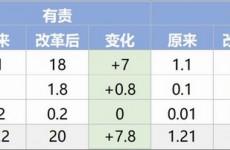 车险改革9月19日实施 价格基本上只降不升