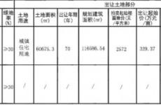 青岛西站巨幅地块9月28日拍卖 起拍总价约3亿