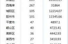 青岛国庆假期新房成交944套同比下降45% 二手房仅卖31套