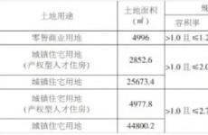城阳棘洪滩11月25日三宗新地将拍卖 毗邻中车四方车辆