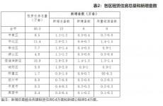 青岛租赁住房三年规划公布 构建租购并举住房制度