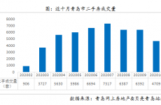 青岛11月二手房成交环比上涨24.6% 西海岸成交过千套