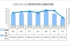 青岛新房市场12月第三周成交3596套小幅回落