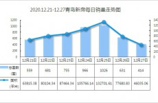 青岛新房年末翘尾成交5032套环比涨四成 西海岸领跑