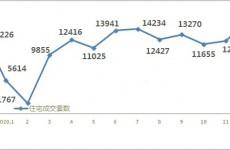 2020青岛新房卖出153394套 12月成交量全年最高翘尾明显