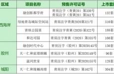 2021年青岛又有1660套新房入市 宸璟朗樾均价7000元