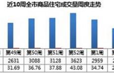 青岛1月第三周新房卖出2260套,融创影都壹號成销冠