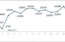 青岛2021年1月新房共成交11767套 专家预测房价稳中有升
