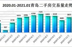 青岛二手房1月成交5831套 最火小区榜单出炉