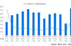 青岛3月二手房成交7524套 自去年3月以来最高